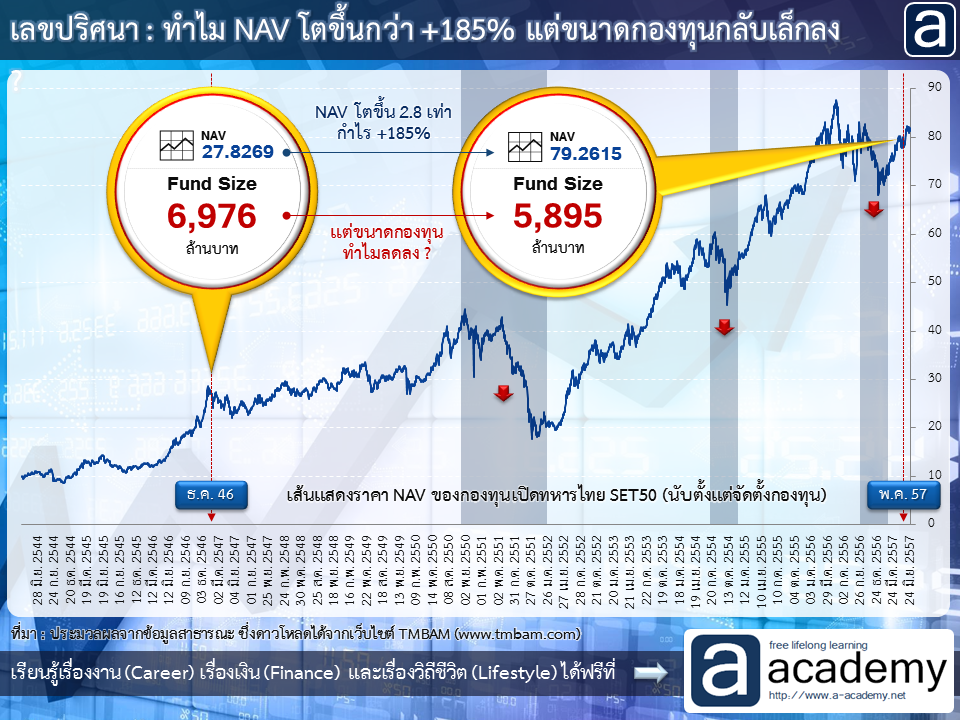 เลขปริศนา : ทำไม NAV โตขึ้นกว่า +185% แต่ขนาดกองทุนกลับเล็กลง