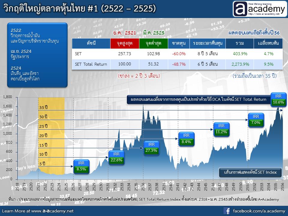 วิกฤติใหญ่ตลาดหุ้นไทย #1 (2522 – 2525)