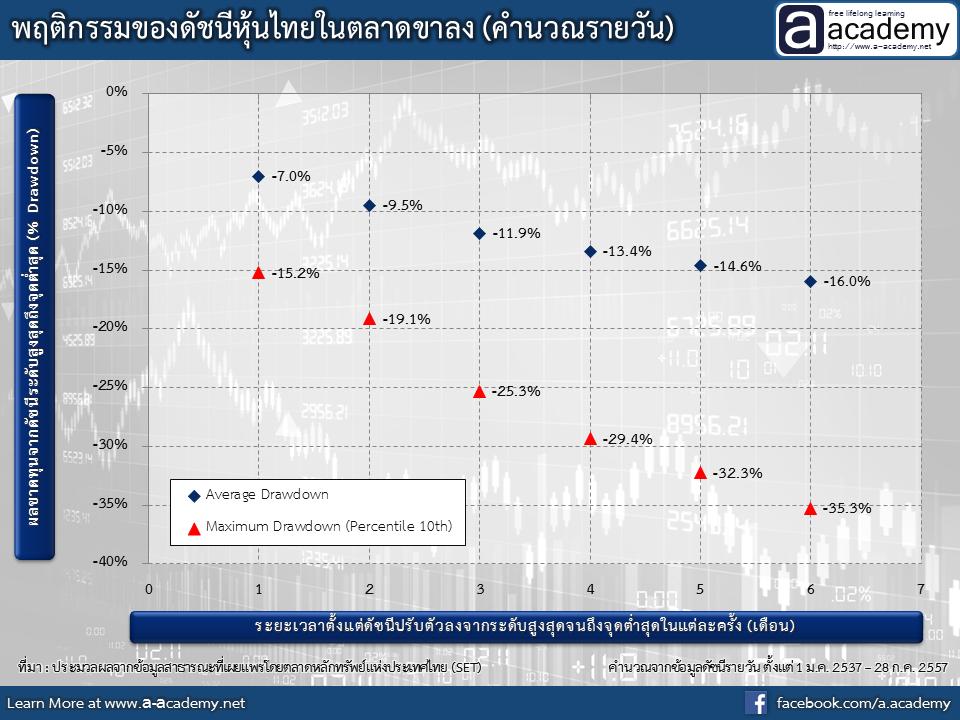 พฤติกรรมของดัชนีหุ้นไทยในตลาดขาลง (คำนวณรายวัน)