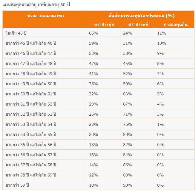 Asset Allocation ของแผนสมดุลตามอายุ กรณีอายุเกษียณ = 60 ปี