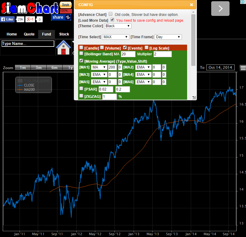 Global Bond Chart + Moving Average 200 วัน