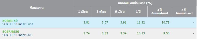 SCB SET50 vs SCB SET50 RMF