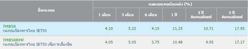 TMB SET50 vs TMB SET50 RMF