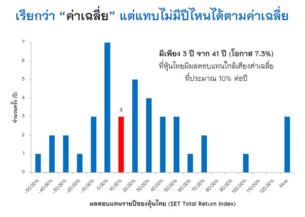ผลตอบแทนรายปี SET Total Return Index